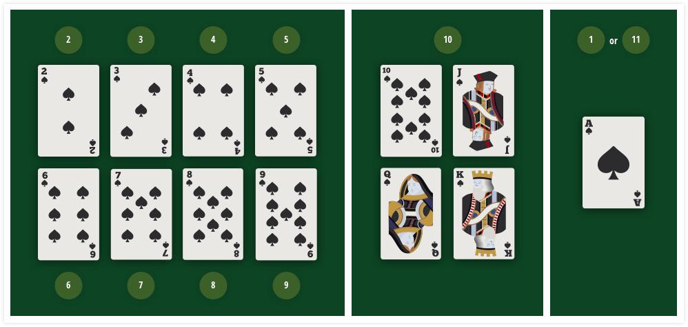 カードの価値